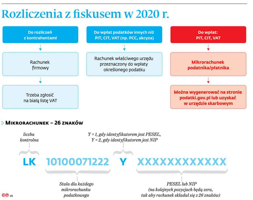 Rozliczenia z fiskusem w 2020 r.