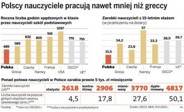 Polscy nauczyciele pracują nawet mniej niż greccy