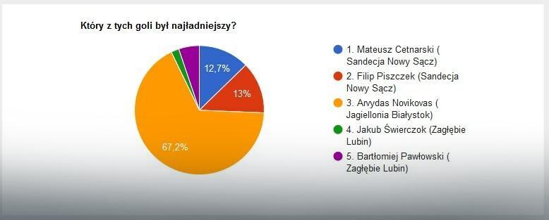 Wyniki głosowania na EkstraGola 12. kolejki