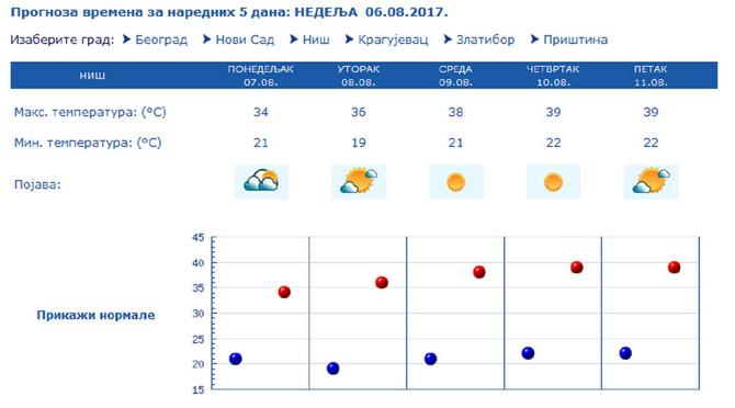 Vreme na jugu Srbije