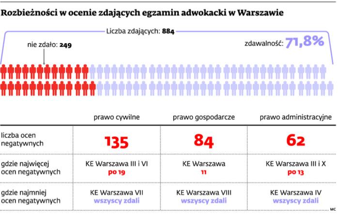 Rozbieżności w ocenie zdających egzamin adwokacki w Warszawie