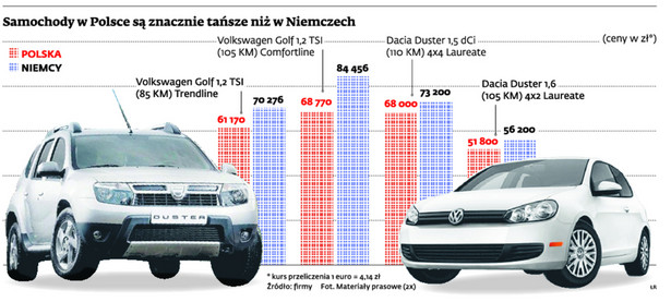 Samochody w Polsce są znacznie tańsze niż w Niemczech