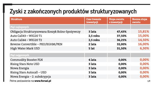 Zyski z zakończonych produktów strukturyzowanych