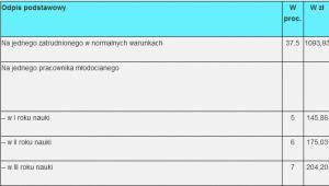 Wysokość odpisów na ZFŚS w 2014.