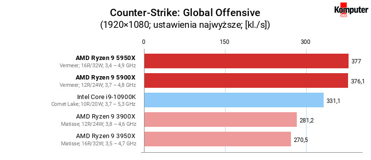 AMD Ryzen 9 5900X i 5950X – Counter-Strike Global Offensive