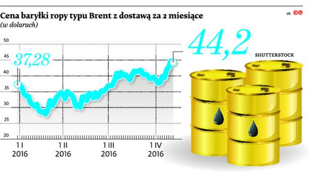 Cena baryłki ropy typu Brent z dostawą za dwa miesiące
