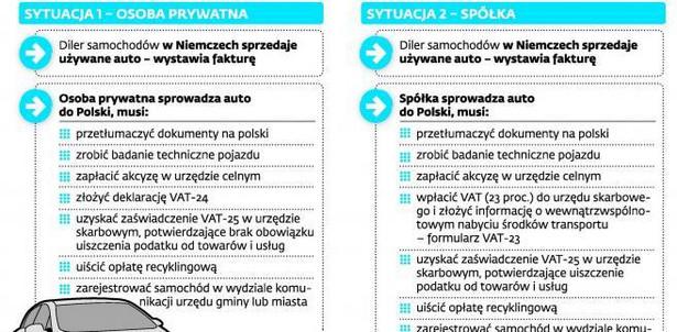 Obowiązki związane z zakupem samochodu z krajów EU