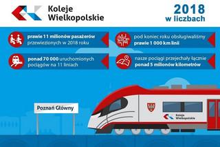 Koleje Wielkopolskie – zawsze bezpiecznie i efektywnie