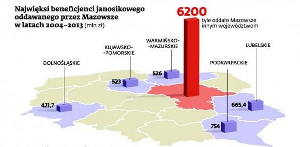 Najwięksi beneficjenci janosikowego oddawanego przez Mazowsze w latach 2004-2013 (mln zł)