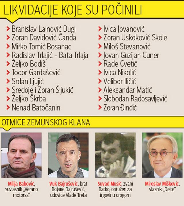 Lista zločina