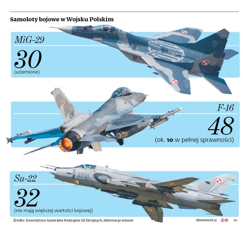 Samoloty bojowe w Wojsku Polskim