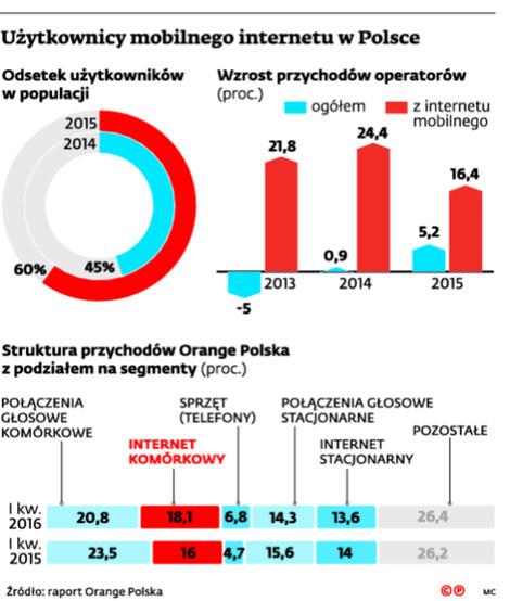 Użytkownicy mobilnego Internetu w Polsce