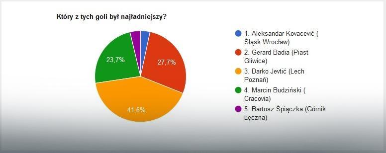 Wyniki głosowania na EkstraGola 25. kolejki