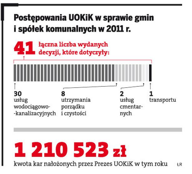 Postępowanie UOKiK w sprawie gmin i spółek komunalnych w 2011r.