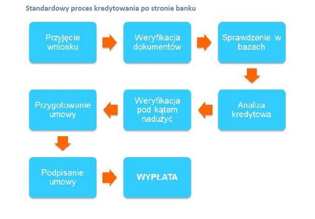 Standardowy proces kredytowania po stronie banku