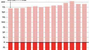 Ile pieniędzy firmy trzymają w bankach