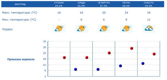 U Beogradu između 6 i 16 stepeni sutra