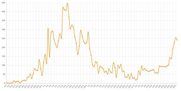 Rast broja zaraženih po danima