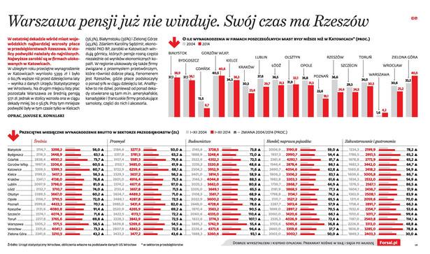 Przeciętne wynagrodzenia w Polsce