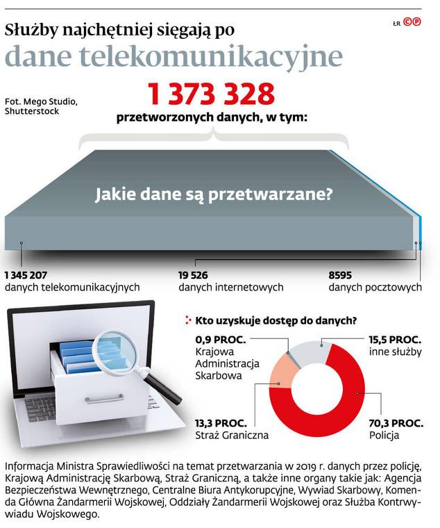 Służby najchętniej sięgają po dane telekomunikacyjne