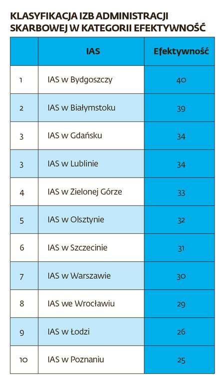 Klasyfikacja izb administracji skarbowej w kategorii efektywność
