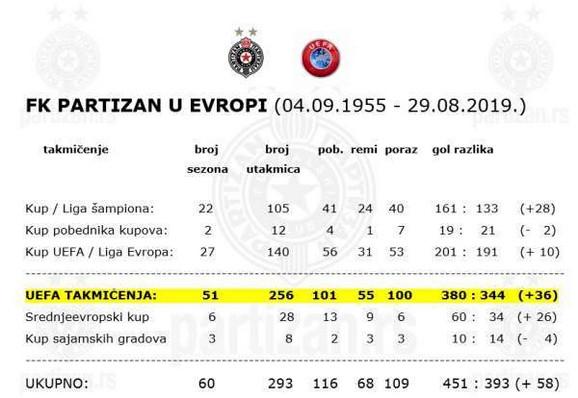FK Partizan u Evropi