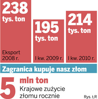 Polski złom wyjeżdża za granicę