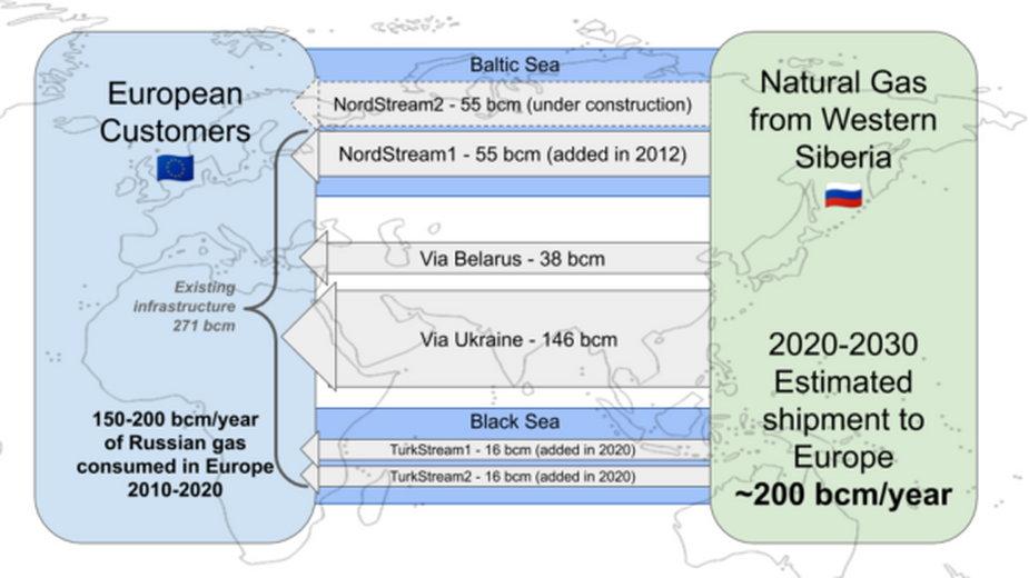 Nord Stream 2 nie jest potrzebny do utrzymania dostaw gazu rosyjskiego do Europy. Grafika: OGTSU