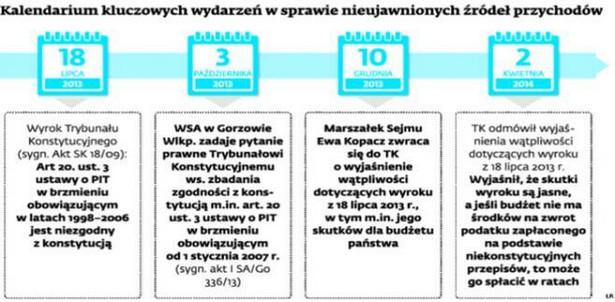 Kalendarium kluczowych wydarzeń w sprawie nieujawnionych źródeł przychodów