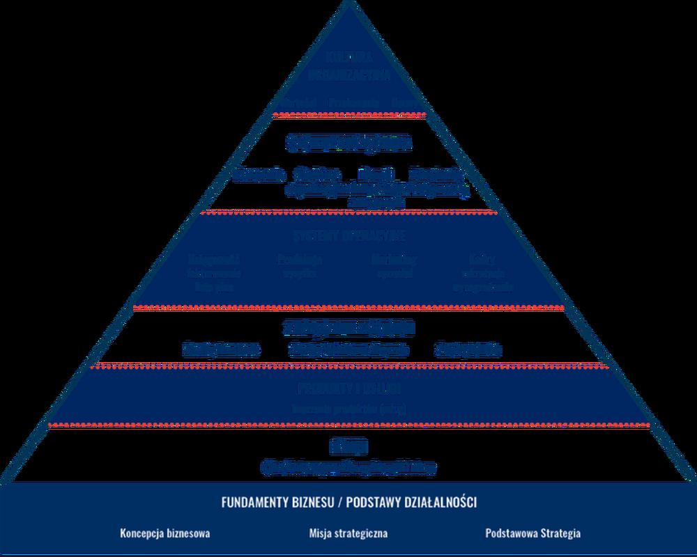 Piramida Rozwoju Organizacyjnego
