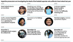 Timeline of Diego Maradona's medical problems in recent years and the judicial investigation into the cause of his death. Creator: Tatiana MAGARINOS