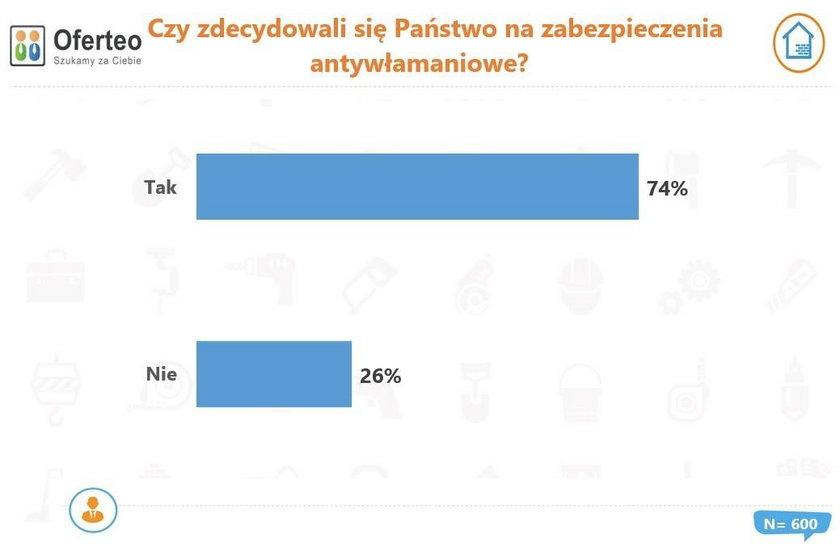 Czy Polacy zdecydowali się na zabezpieczenia antywłamaniowe?