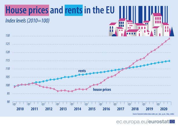 Ceny domów i czynsze w UE - zmiana w 4 kw 2020 od 2010 r.