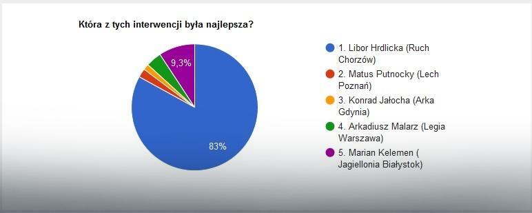 Wyniki głosowania na najlepszą interwencję 28. kolejki Ekstraklasy