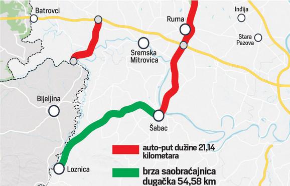 Ukupna dužina obe saobraćajnice je 77 kilometara, a vrednost projekta 467,5 evra