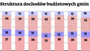 Struktura dochodów budżetowych gmin
