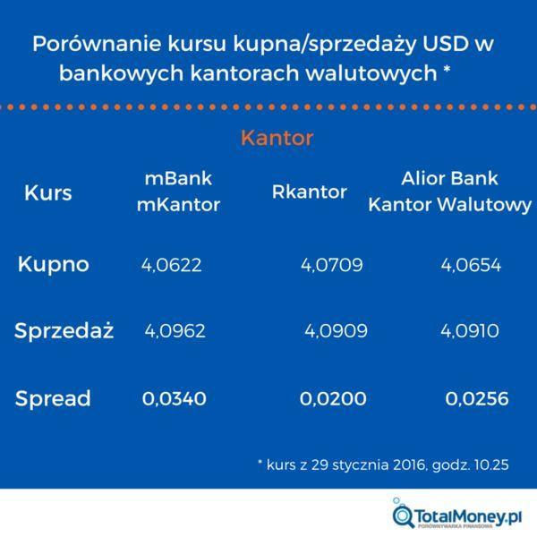 Kurs USD w bankowych kantorach walutowych