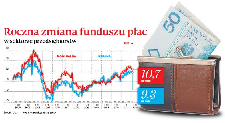 Roczna zmiana funduszu płac w sektorze przedsiębiorstw