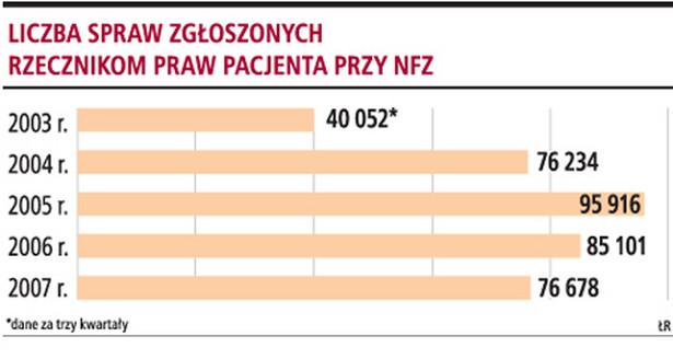Liczba spraw zgłoszonych rzecznikom praw pacjenta przy NFZ