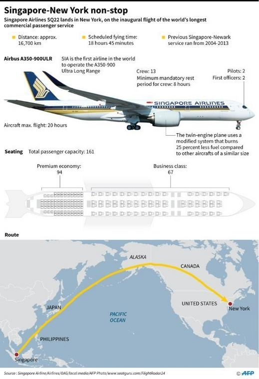 Graphic of Singapore Airlines' flight to New York