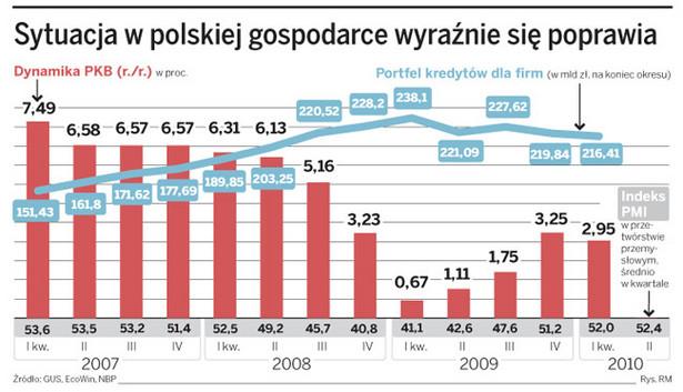 Sytuacja w polskiej gospodarce wyraźnie się poprawia