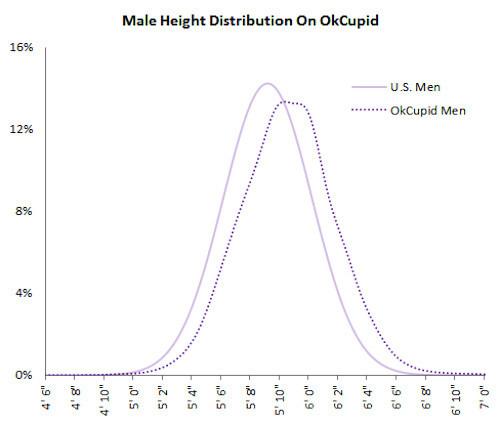 Youtube kobieta randkowy wykres
