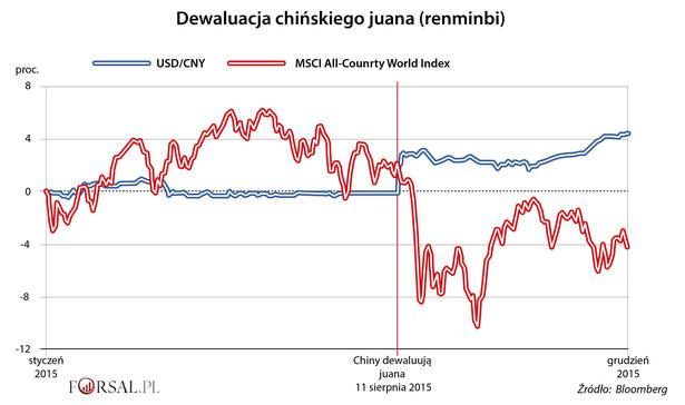 Zdolność Chin do oddziaływania na globalne rynki finansowe rośnie stopniowo, ale kluczowy moment to 2015 r., gdy 11 sierpnia Ludowy Bank Chin niespodziewanie obniżył kurs referencyjny juana do dolara o rekordowe 1,9 proc.. Nieoczekiwany spadek wartości juana, który miał wzmocnić wzrost gospodarczy Państwa Środka i uczynić eksport z Chin bardziej konkurencyjnym, przyniósł zamierzone efekty. Chiński rynek wyraźnie się wzmocnił i wpłynął na większą aktywność inwestorów z całej Azji. W ślad za dewaluacją chińskiej waluty poszła utraty wartości akcji spółek, która wywołała dość gwałtowne zachwianie na całym świecie.