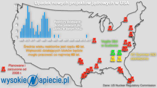 Upadek nowych projektów jądrowych w USA