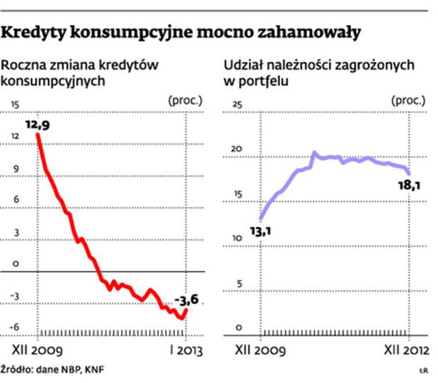 Kredyty konsumpcyjne mocno zahamowały