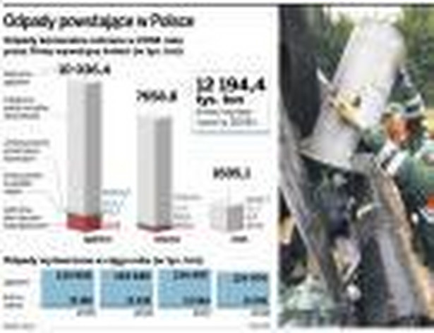 Odpady powstające w Polsce