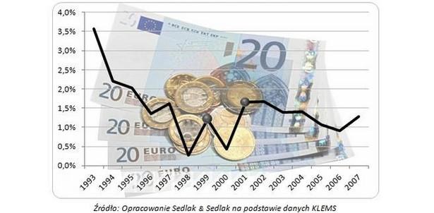 Dynamika wynagrodzeń w strefie euro