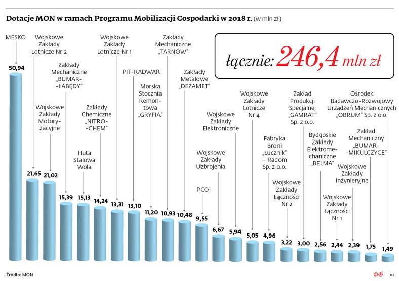 Dotacje z MON w ramach Programu Mobilizacji Gospodarki w 2018 r. (w mln zł)