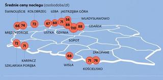 Kierunki wakacyjnych podróży Polaków: Bałtyk wygrywa z górami