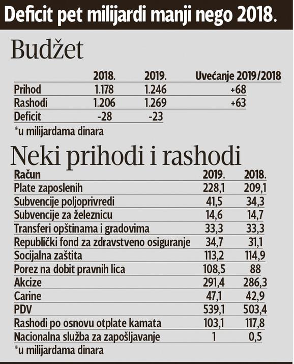 Nacrt budžeta za 2019. godinu:  Za plate 19 milijardi više, a za tri sektora DRASTIČNO POVEĆANJE 11247